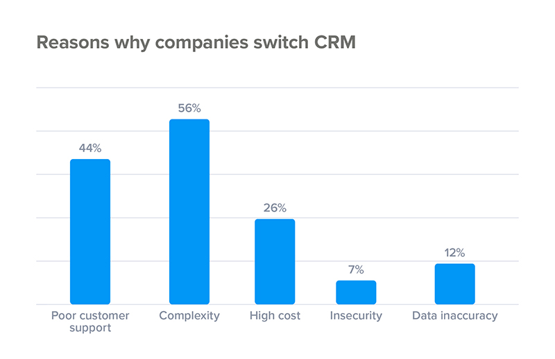 reasons-for-switching-crm.jpg