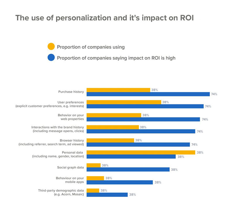 personalization-impact-on-roi.jpg