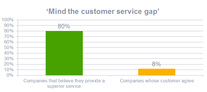 Mind the customer service gap