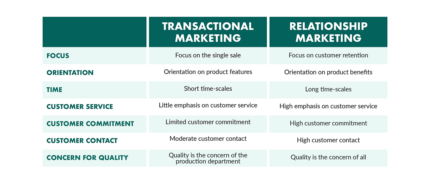 relationship-marketing-v-transactional-marketing.jpg