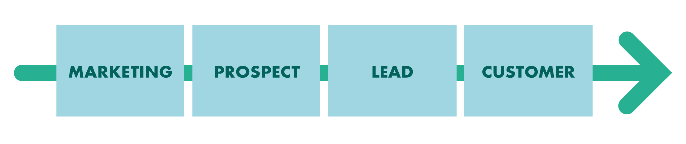 lead-management-flow.png